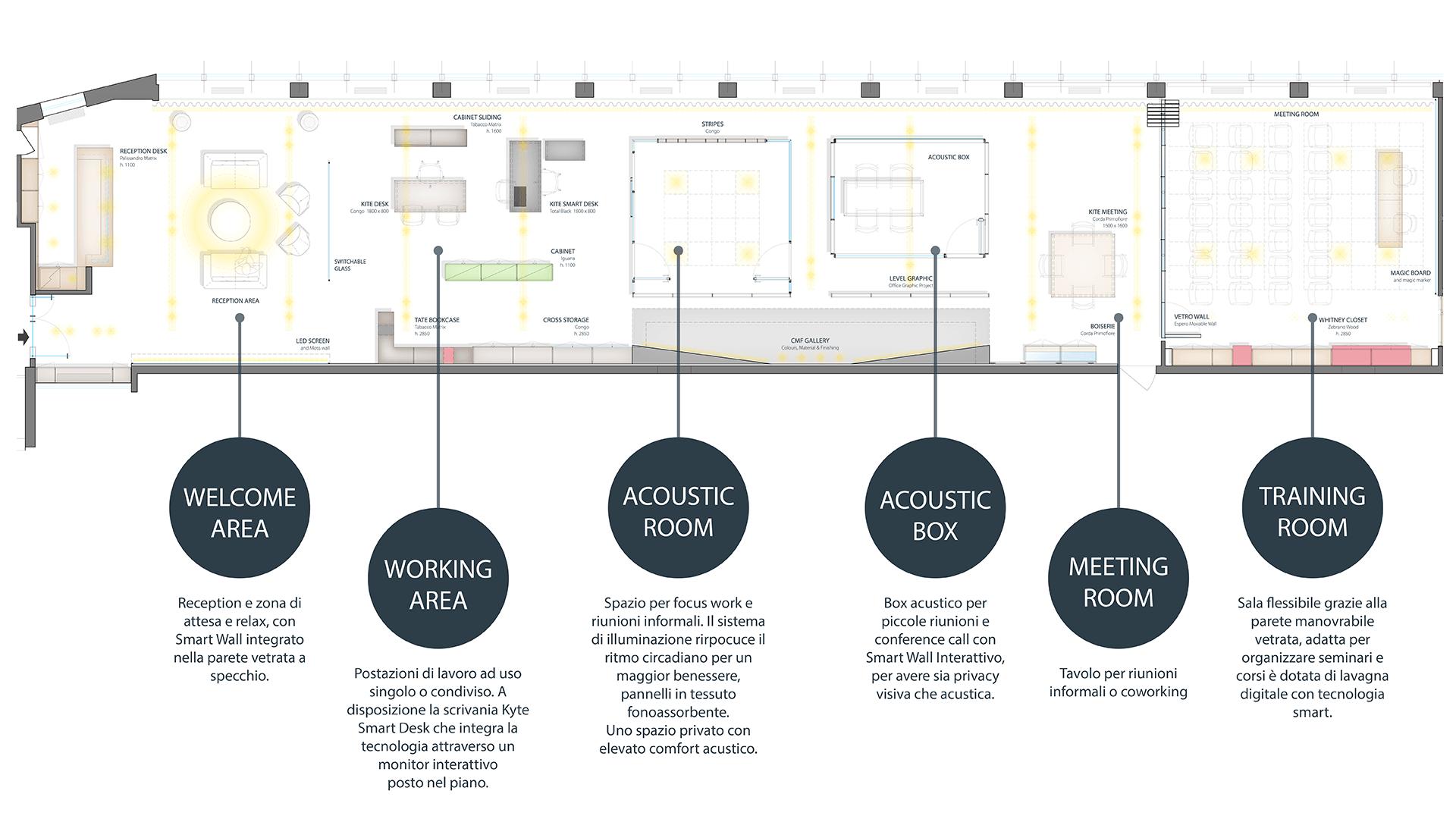 piantina dello spazio creativo levelhub