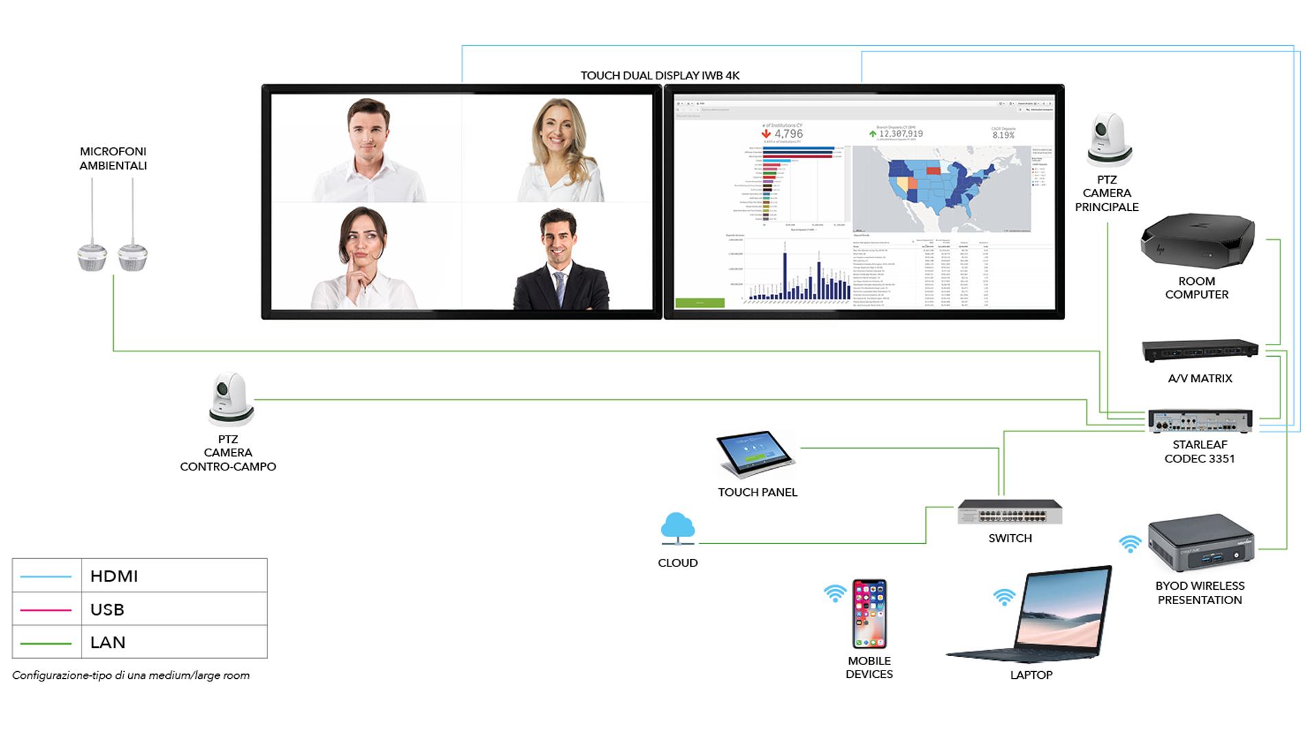 nuove-sale-riunioni-tecnologiche-touchwindow-Level-Office-Landscape