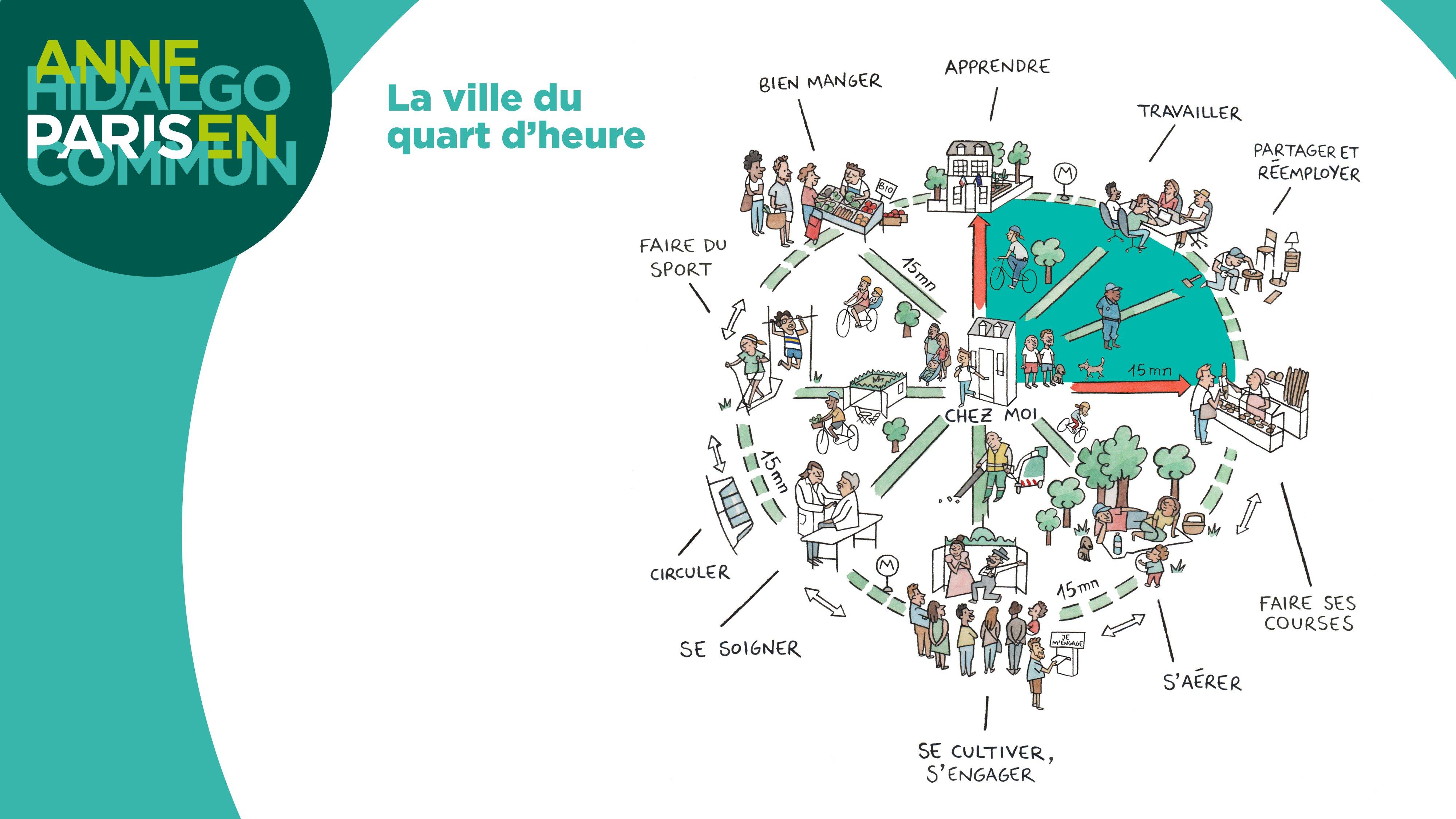 citta del quarto d'ora Parigi Anne Hidalgo Level Office Landscape